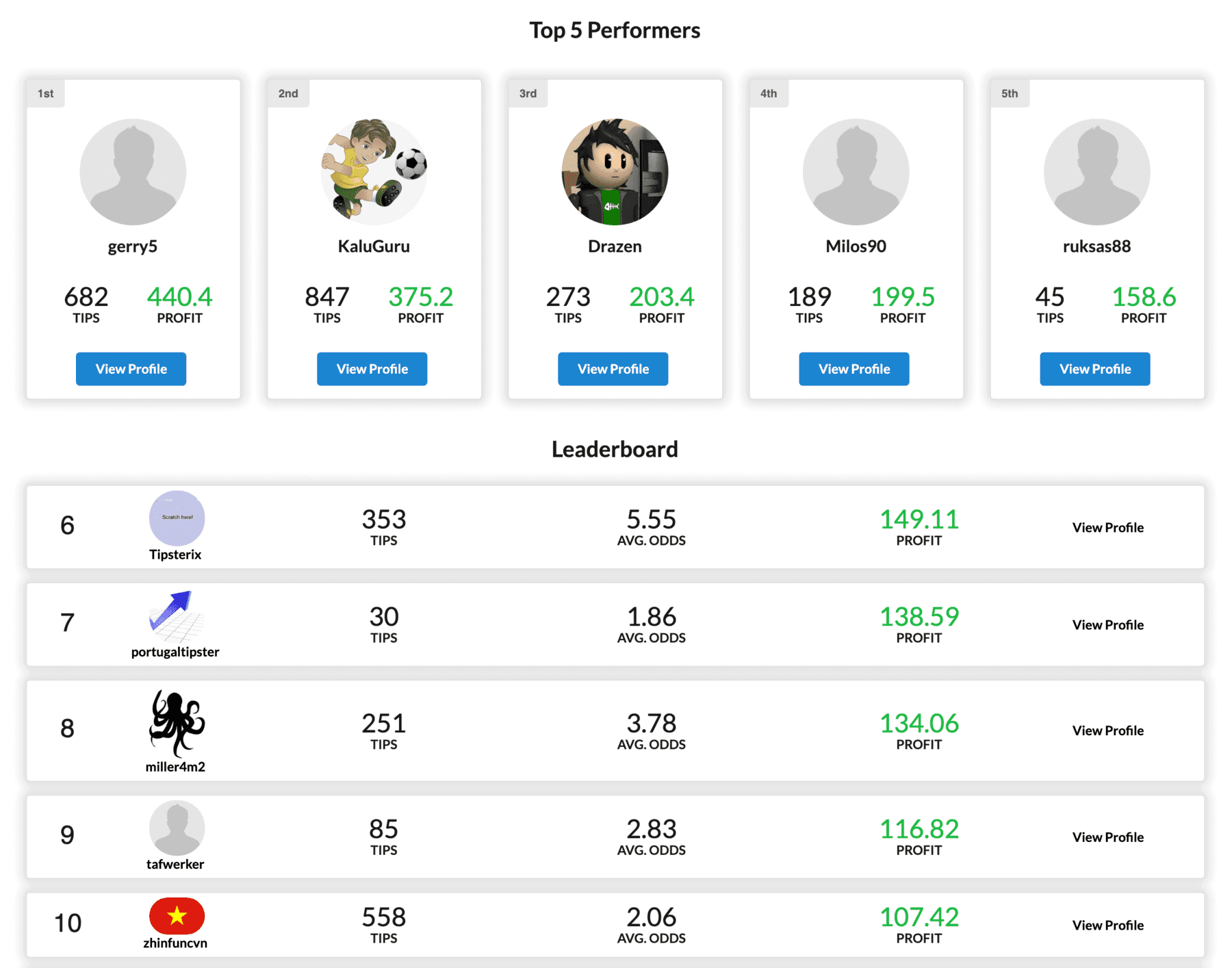 The final ranking of the free tipster competition