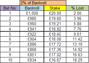 bankroll 2