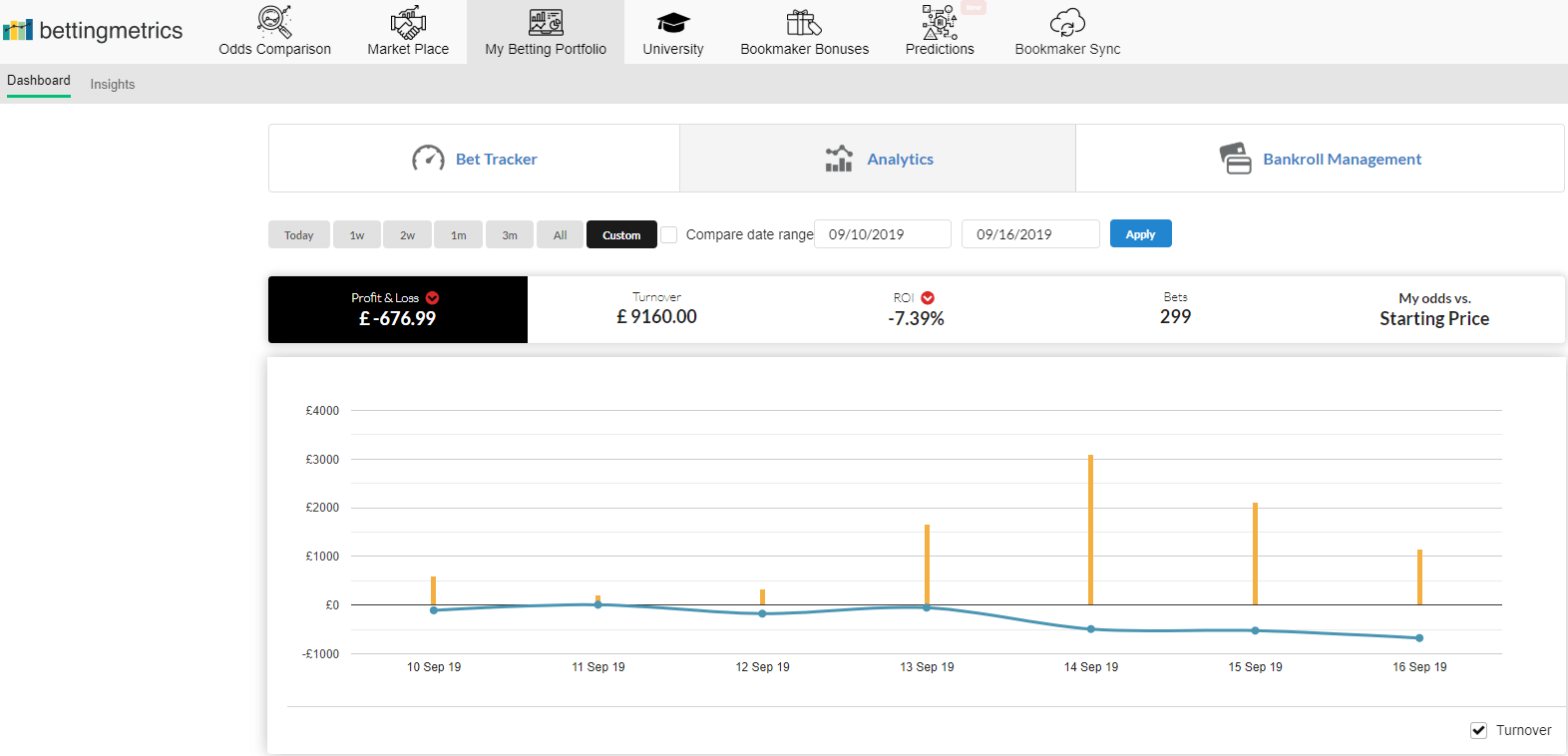 Week 17 profit and loss graph of my betting journal