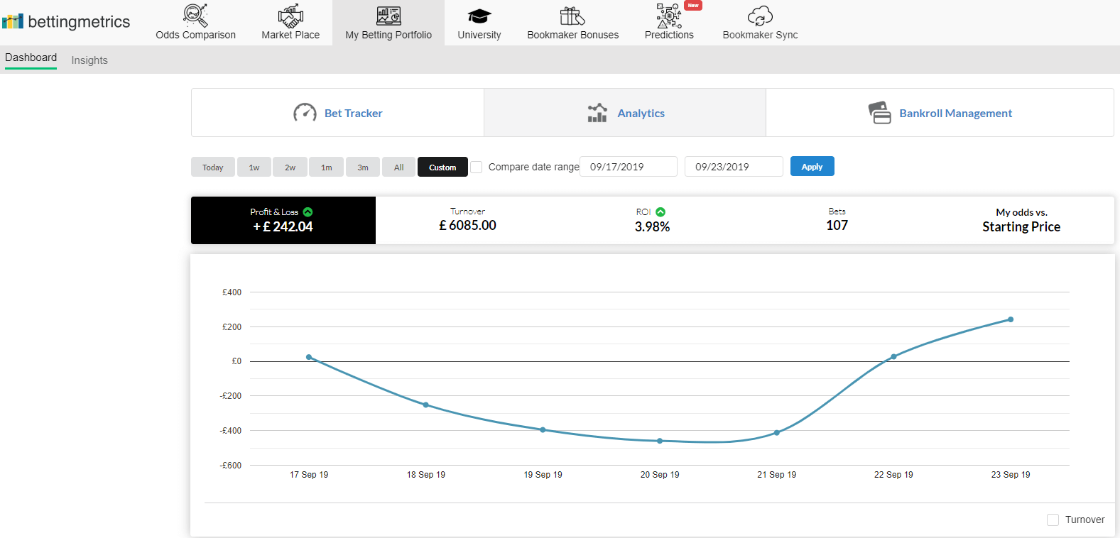Week 18 betting journal performance graph