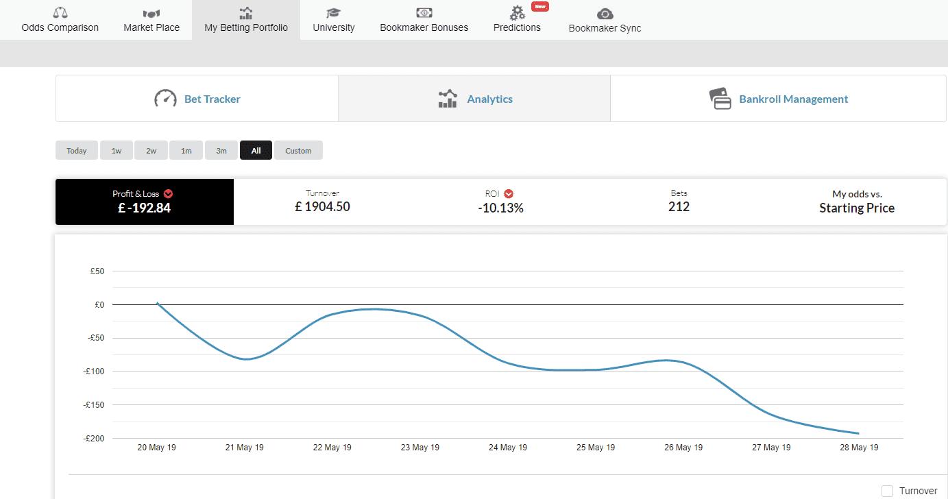 Week 1 bet journal results report