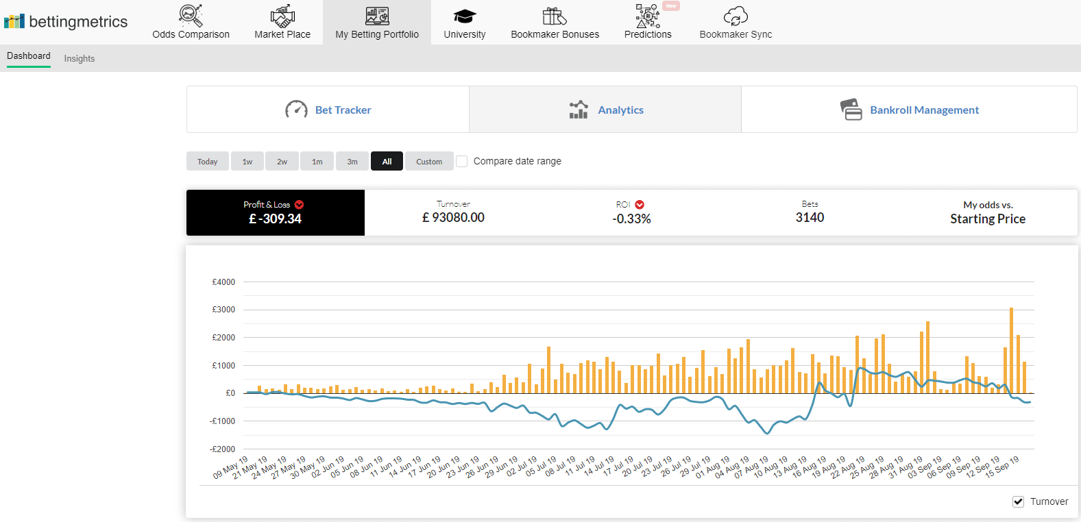 Week 17 all time performance graph