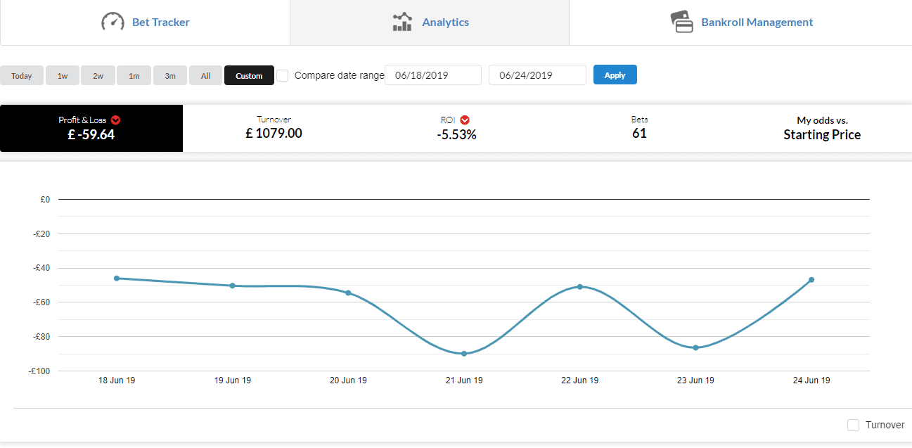 Week 5 perforamnce graph