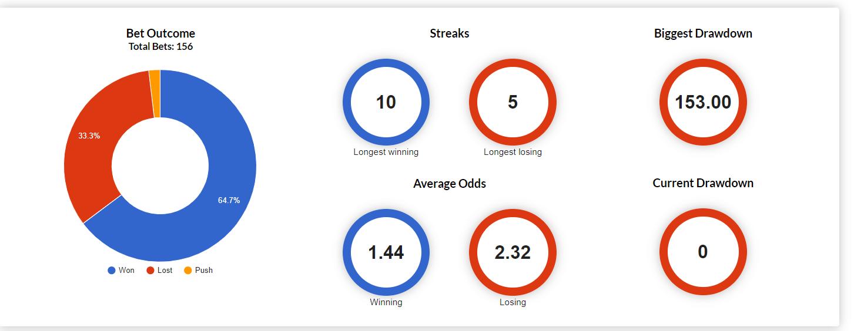 Bet outcome chart week 7