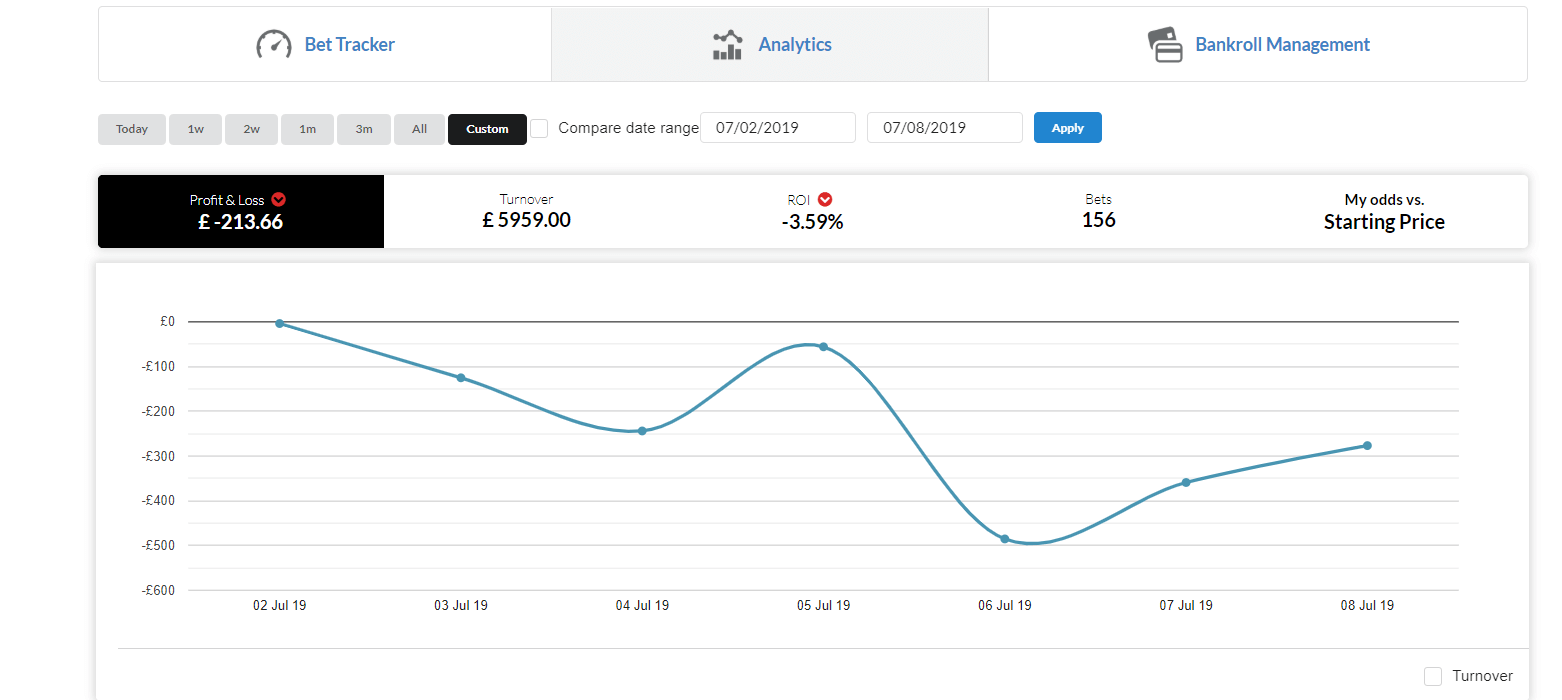 Week 7 P/L graph of my betting journal