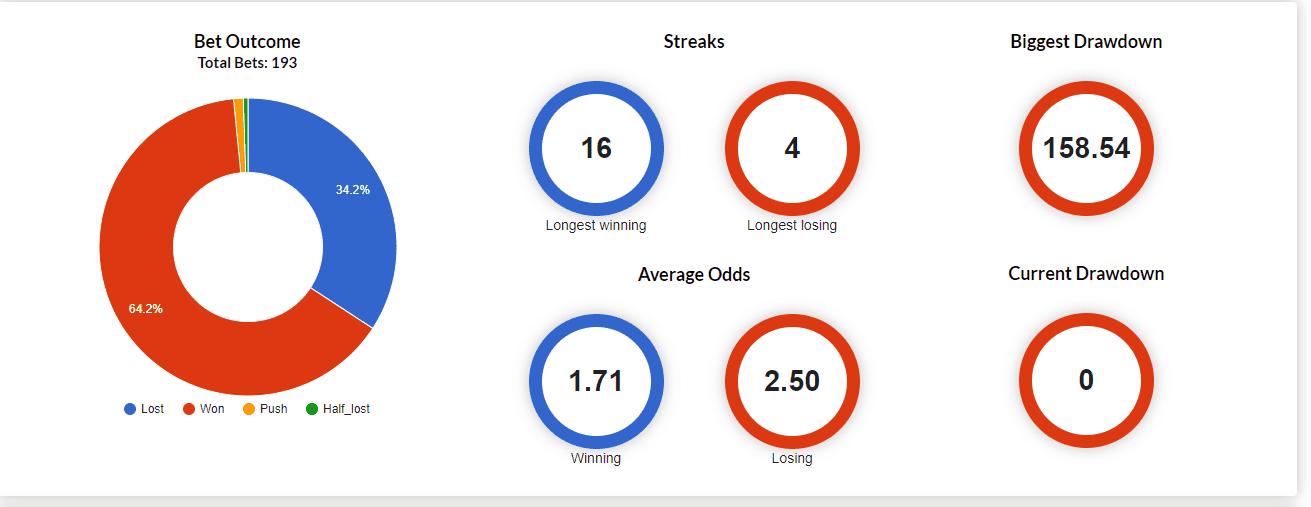 Week 8 bets outcome break down in percentage