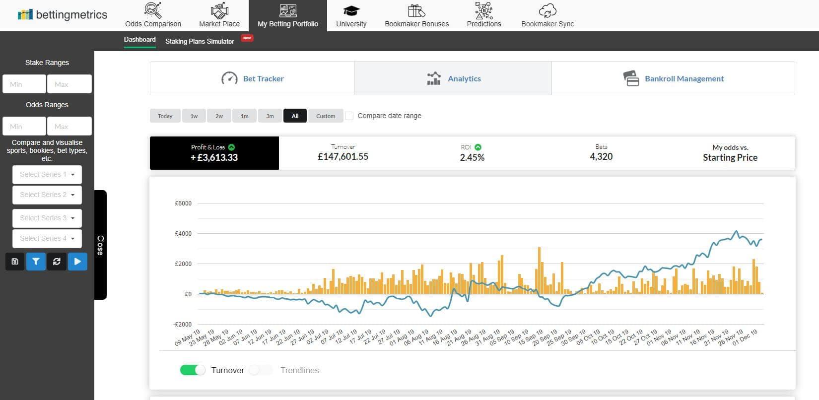 Bet Journal week 28 - performance update