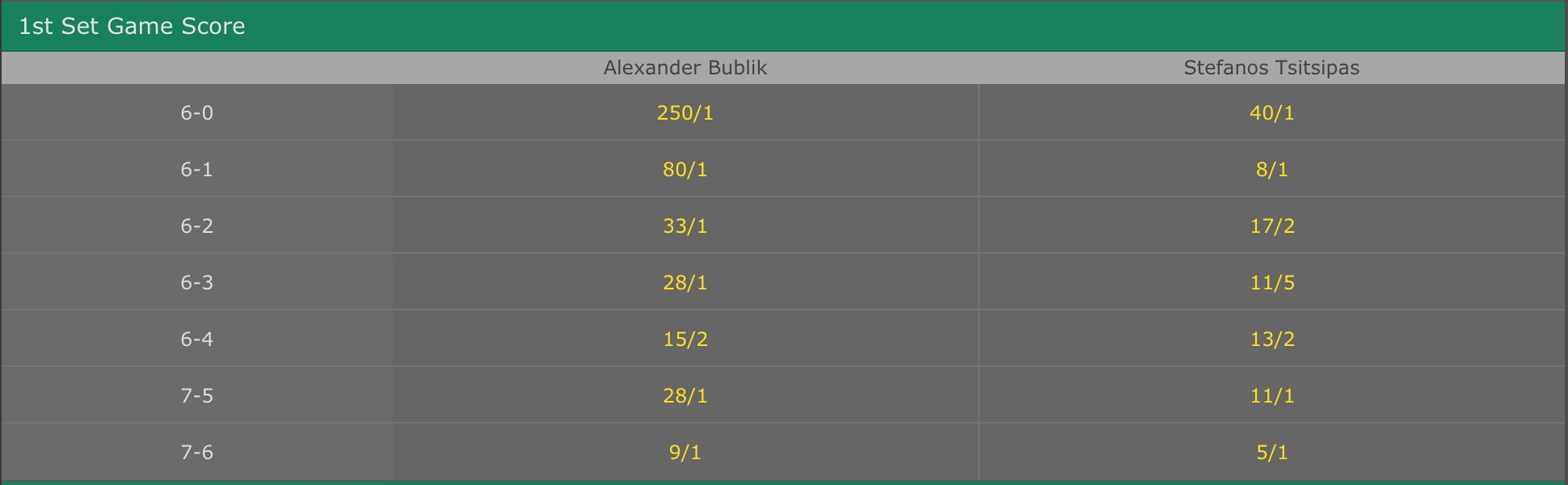 bet365 odds for 1 set winner of the game between Opelka vs Raonic