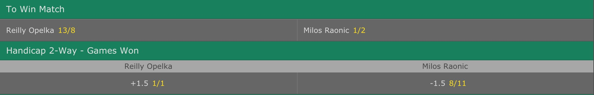 The odds on bet365 for Opelka vs Raonic