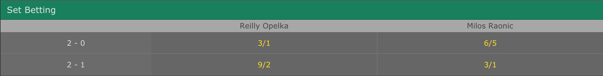 The odds on bet365 for set betting markets for Opelka vs Raonic
