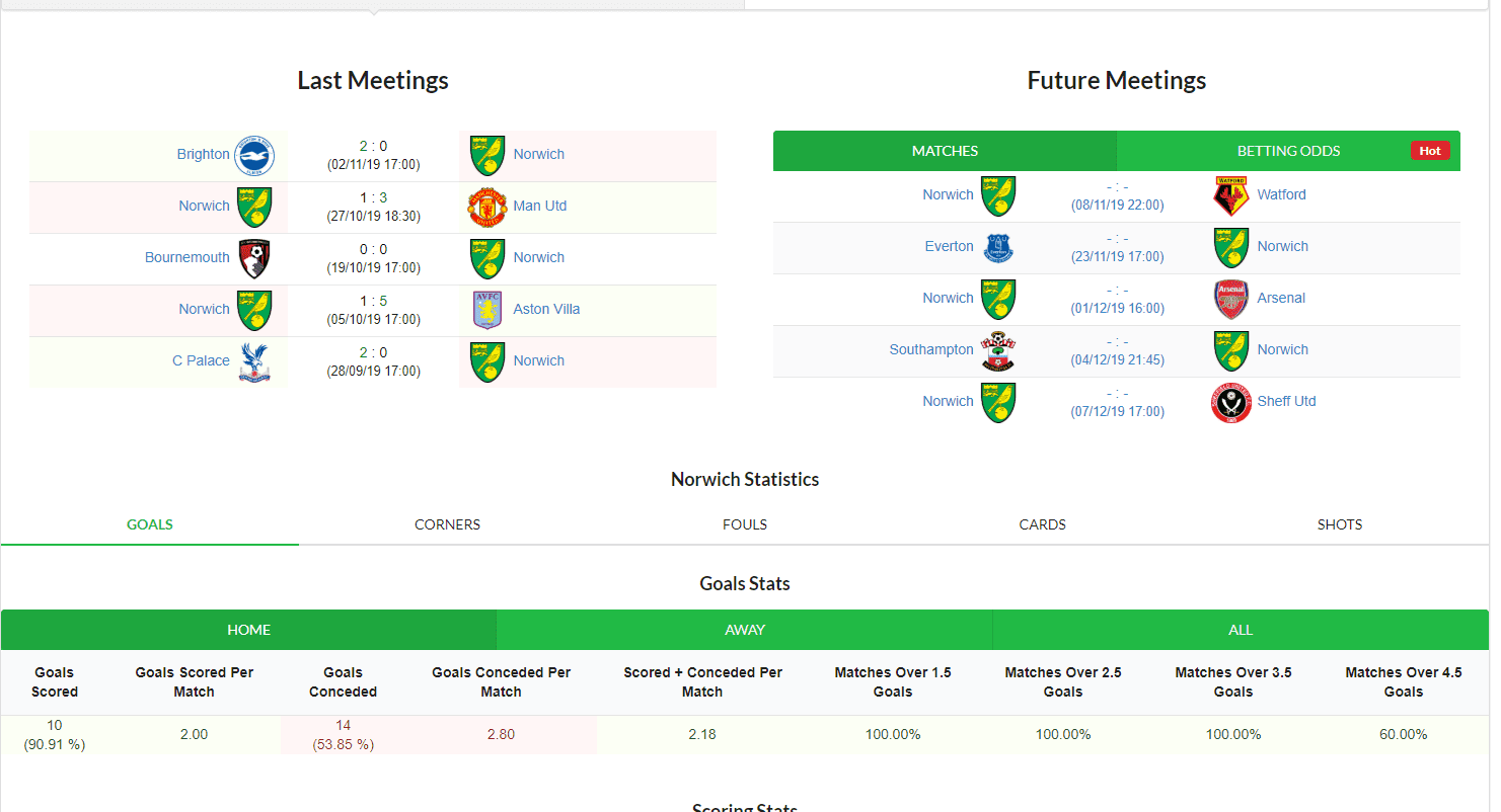 Norwich football statistics and results