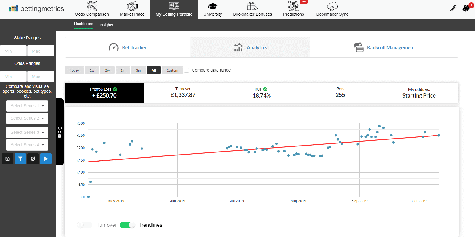 Presenting the new trendline feature and explanation of how to use it