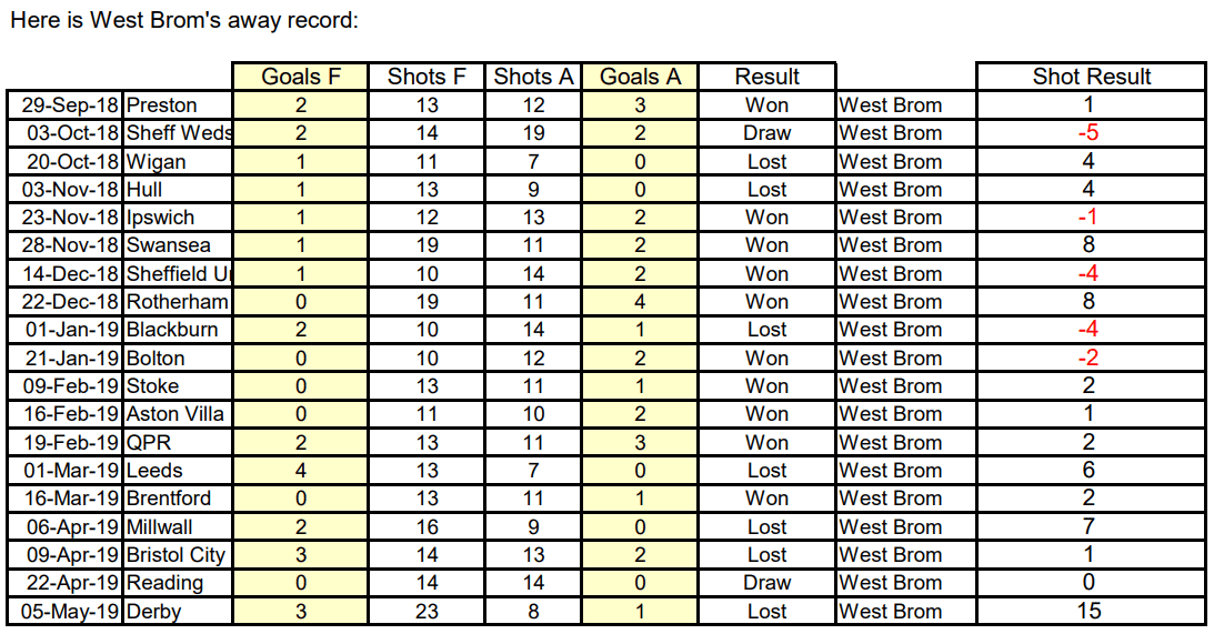 West Brom away record table