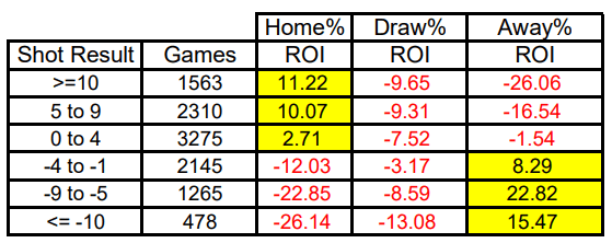 ROI from backing the teams relative to the shot result: