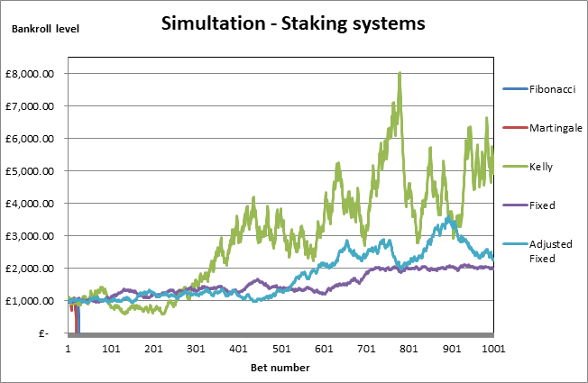 staking plans results