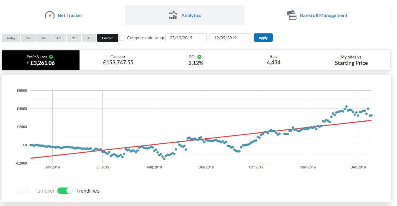Profit and loss graph after week 29 of the bet journal