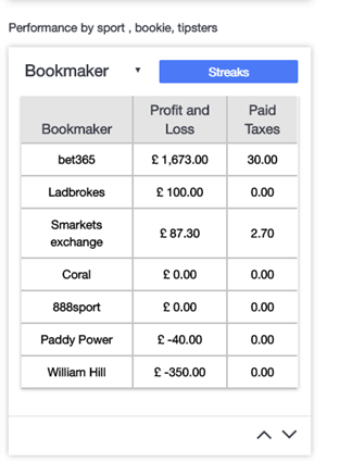 Introducing ability to see your performance by sports, bookmaker and tipster